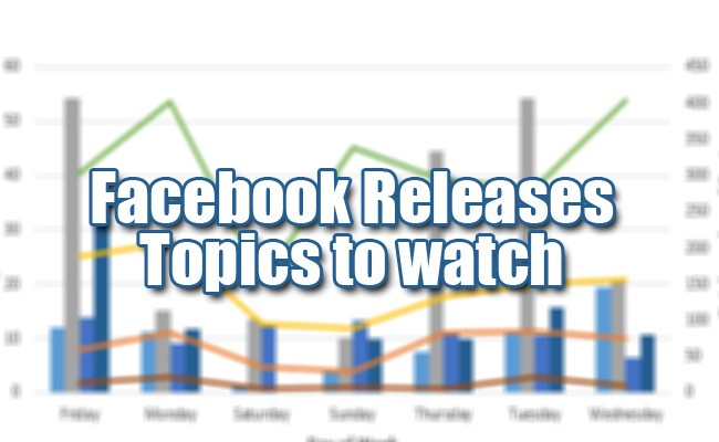 Facebook Releases Topics to watch highlighting key trends